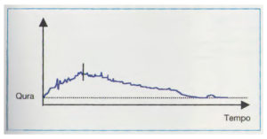 flusso-ostruito-da-ipertrofia-prostatica-benigna